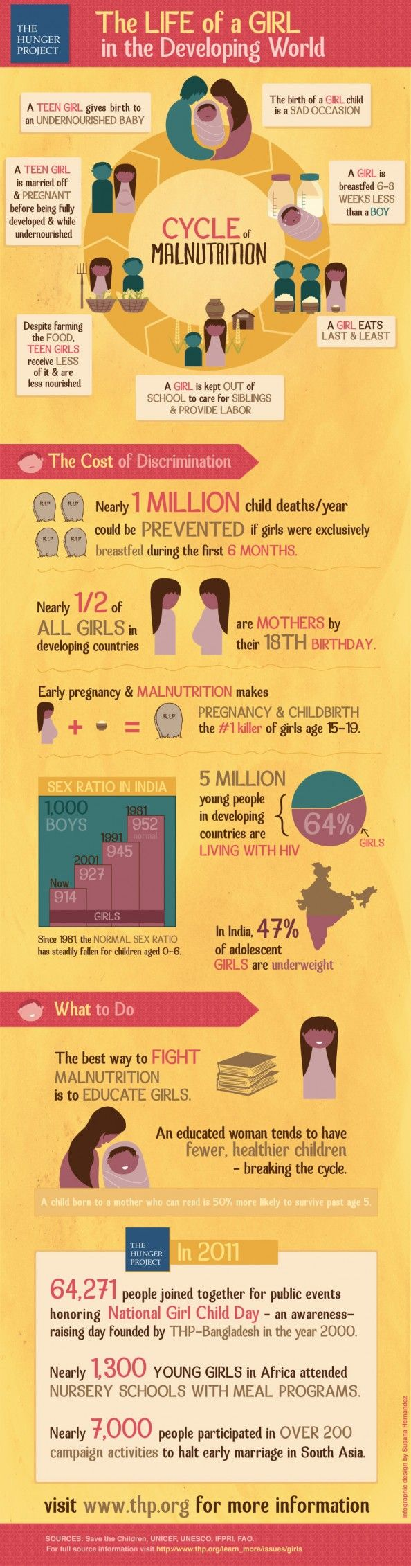 The Life of a Girl in the Developing World Infographic