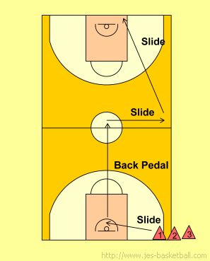 Basketball Defense: Alford defensive slide drill