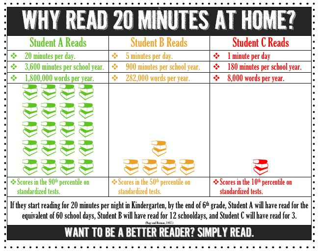 Why Read 20 Minutes A day? This should go home to every parent at the beginning of the year, but I'd highlight the test score part more!