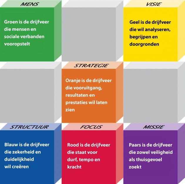 Managementdrijfveren: geel, groen, oranje en rood.