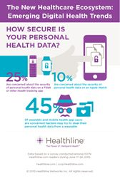 Consumers' concerned about digital health data privacy and security via @HealthLine