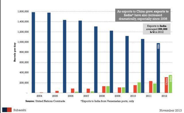India vs. China