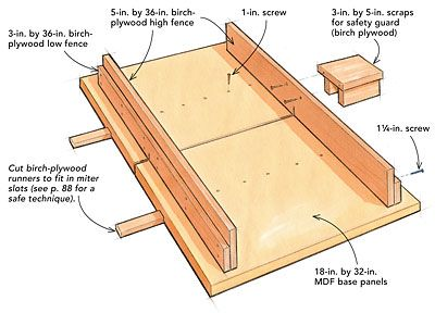 Trimming cabinet doors and drawers, mitering small pieces, and making wide crosscuts for shelving is safer and easier with this simple sled