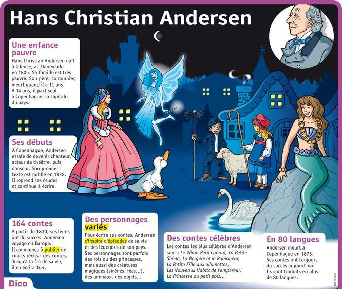 Fiche exposés : Hans Christian Andersen