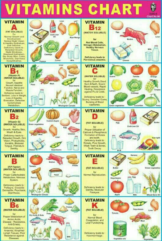 Vitamin Charts, Nutrition Chart, Health Diet