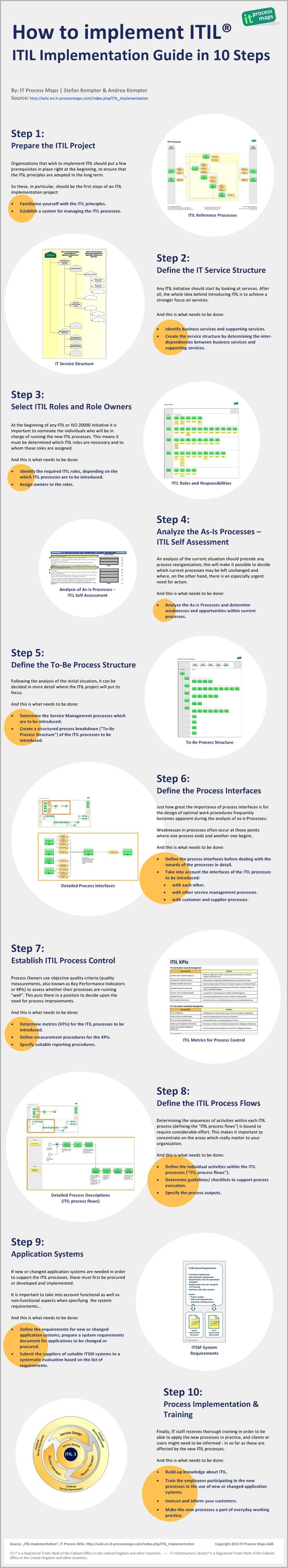 Infographic: ITIL Implementation Guide in 10 Steps. -- IT Process Wiki: How to implement ITIL.