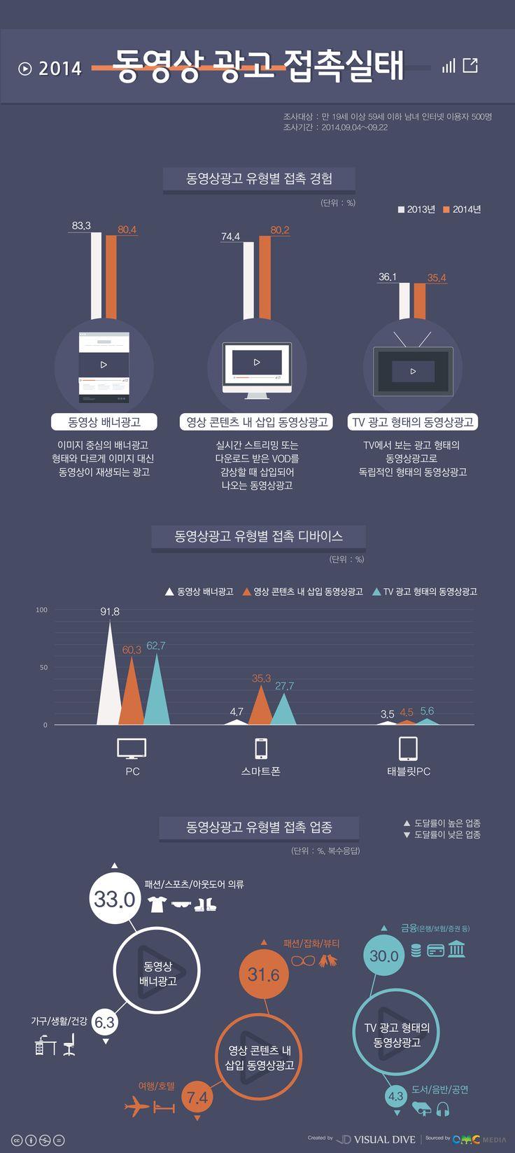 'PC‧스마트폰‧태블릿'디바이스 통한 동영상광고 접촉률 증가 [인포그래픽] #Video AD / #Infographic ⓒ 비주얼다이브 무단 복사·전재·재배포 금지
