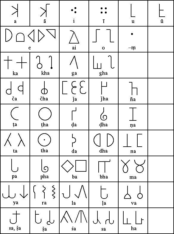 Brahmi Script - 2nd Century BC