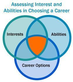 A Career Planning Exercise for High School Students - Assessing interests and abilities to find where these overlap to target career choices that are a best fit for you.