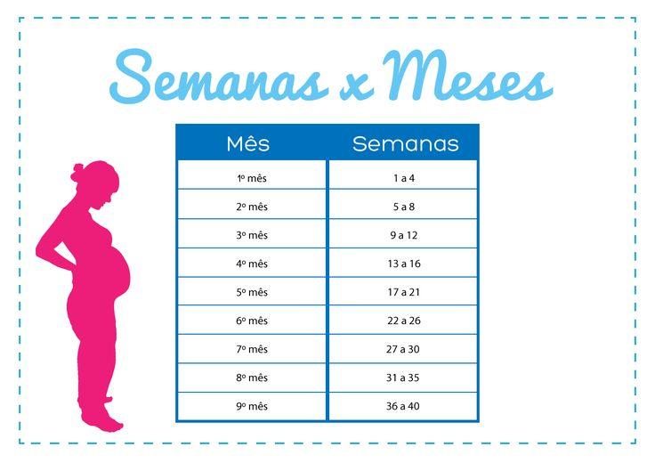 Gravidez e Gestação | Calendário da gravidez | http://gravidezegestacao.com