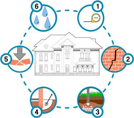 Pentru o consolidare trebuie să cunoaștem clădirea cât mai bine posibil