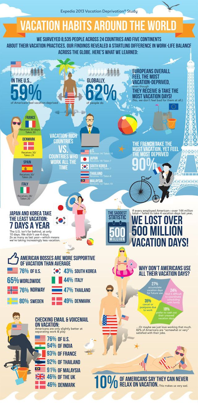 expedia vacation deprevation The Sad Facts About Vacation Deprivation Around the World