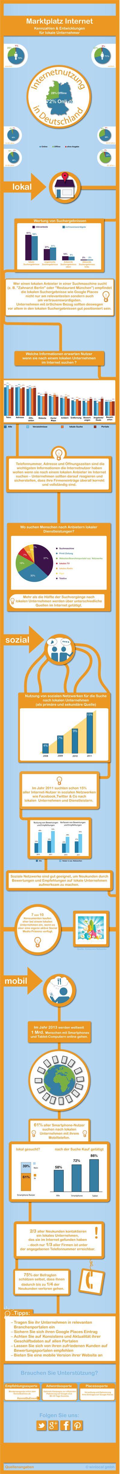 Anklickbare Infografik: Lokaler Suchmarkt in Deutschland | #Local #Search #Space in #Germany