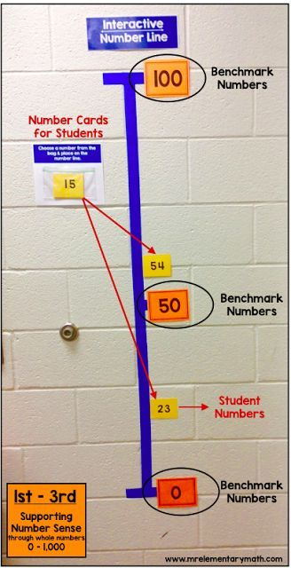 Interactive number line for teaching number sense with whole numbers