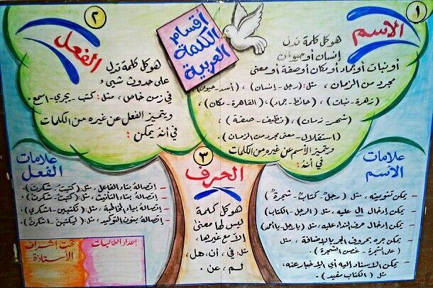 اقسام الكلمة العربية وسائل تعليمية مبتكرة Kids Learning Activities Learning Arabic Learning Activities