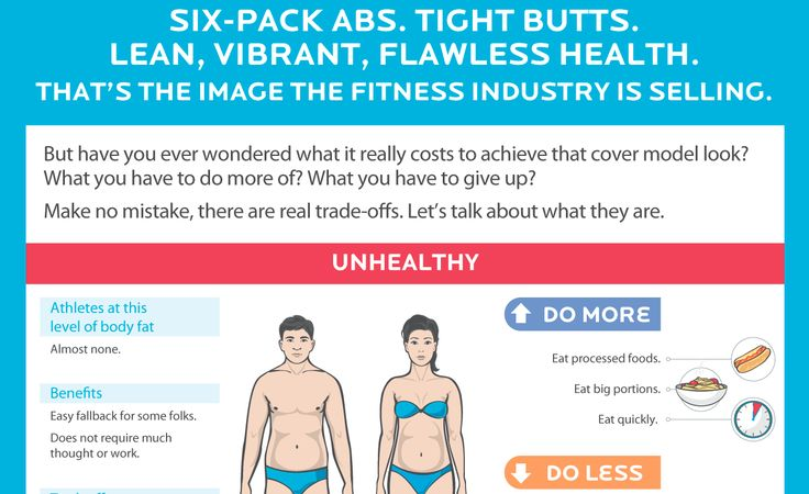 """Six-pack abs. Tight butts. Lean, vibrant, flawless health. That's the image the fitness industry is selling. But have you ever wondered what it costs to achieve that """"look""""? What you have to do more of? And what you really have to give up?"""