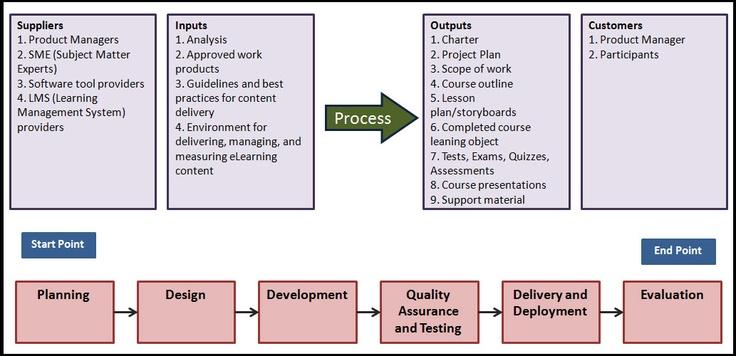 Sipoc Chart Communicates The High Level Scope Of Improvement
