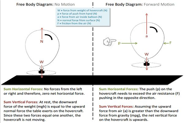 hovercraft racers! - activity | science | body diagram, activities, crafts