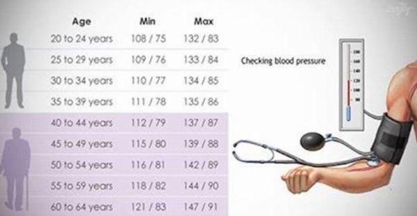 Muchas veces escuchamos hablar de presión arterial, tensión arterial, hipertensión y demás términos que no nos quedan muy claros pero que sabemos son importantes para mantenernos sanos. ¿Qué es exactamente la presión arterial? La presión arterial es la presión que ejerce el flujo sanguíneo dentro de las arterias. Esta presión aumenta y disminuye en función de la actividad del corazón y de los músculos del cuerpo. Esta presión arterial es el resultado del ritmo cardíaco que se