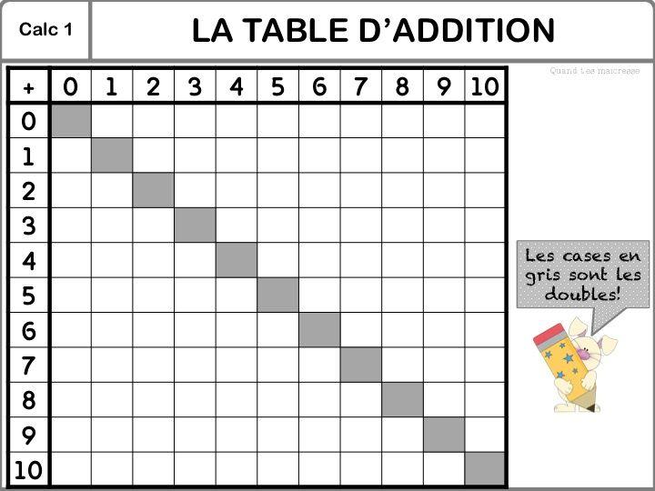 Les 25 Meilleures Id Es De La Cat Gorie Tables D 39 Addition Sur Pinterest Jeux D 39 Addition Math