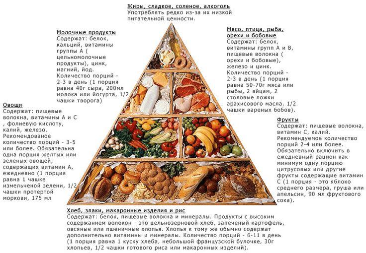 Полезные таблицы правильного питания, сочетания продуктов и для похудения.