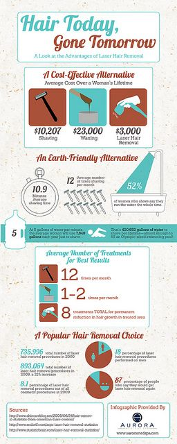 Hair Today Gone Tomorrow A Look at the Advantages of Laser Hair Removal by InfographixMIX, via Flickr
