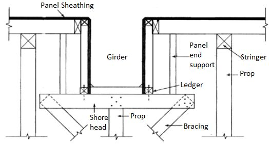 Structural Slab Formwork Components Theconstructor