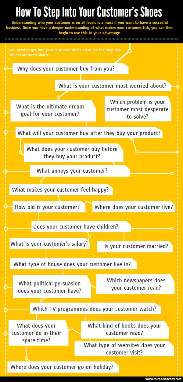 Understanding who your customer is on all levels is a must if you want to have a succesful business. Once you have a deeper understanding of what makes your customer tick, you can then begin to use this to your advantage.