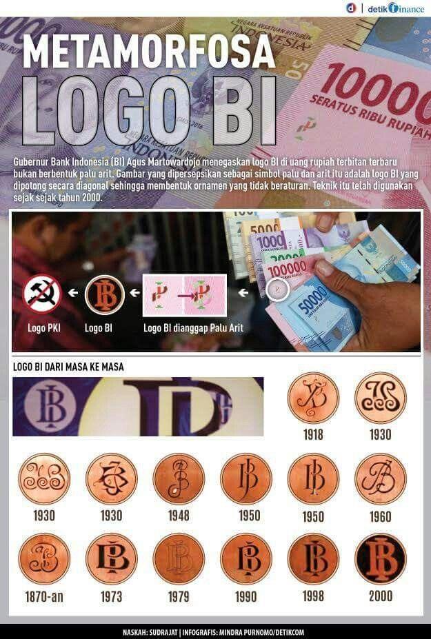 #Infografis Mengintip metamorfosa logi BI pada uang rupiah sejak tahun 1918. http://detik.id/68SonJ
