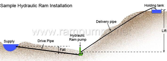 how to build a ram pump  how to make a ram pump  building a ram pump - Installation of derkor hydraulic ram pump