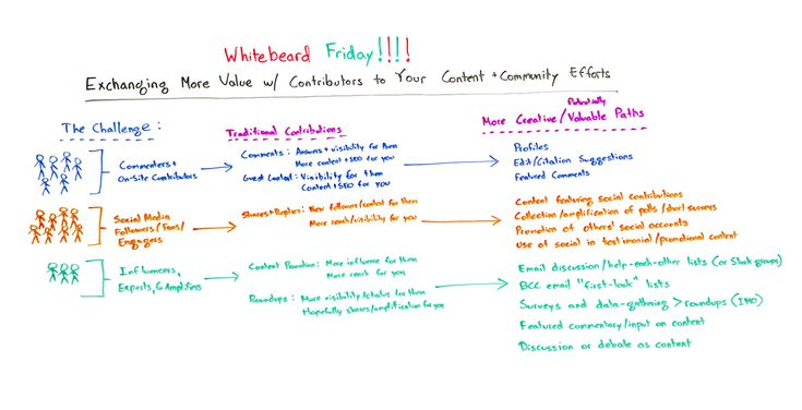 Exchanging More Value with Contributors to Your Content and Community Efforts  Whiteboard Friday