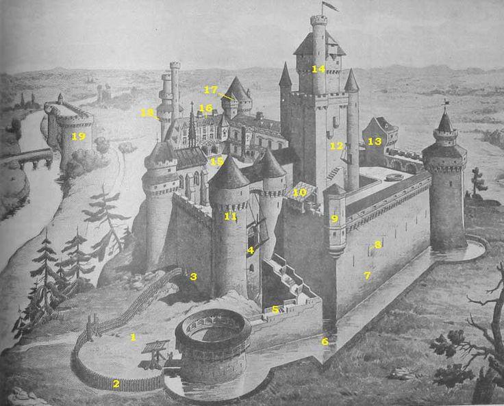 Description du chateau-fort avec glossaire