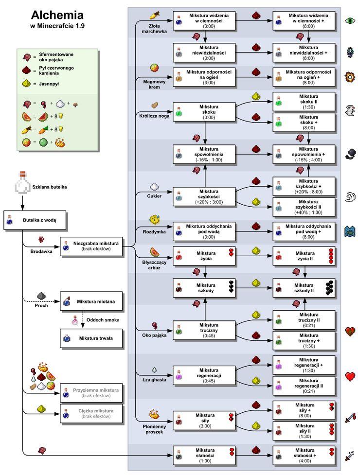 Fantastisch Minecraft Wiki Tränke Fotos - Die Küchenideen ...