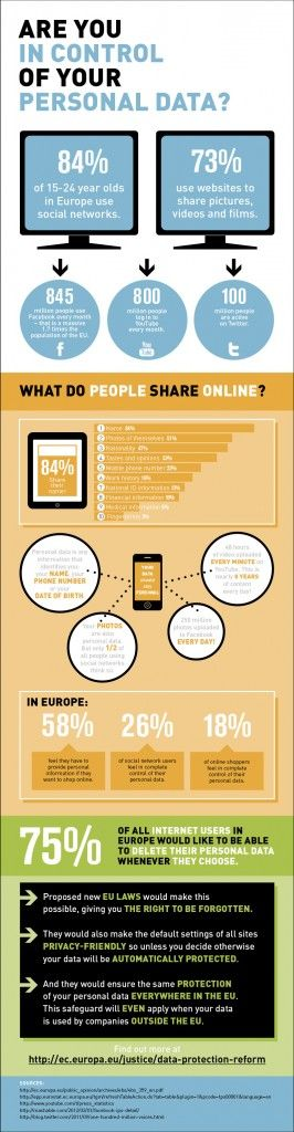 Vos données personnelles selon la Commission Européenne