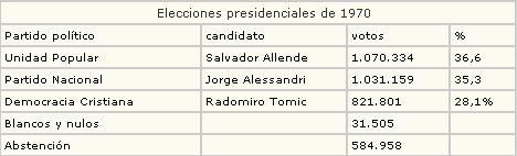 historia-de-chile-elecciones