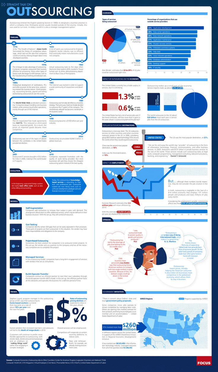 67 Best Images About Infographic Outsourcing On