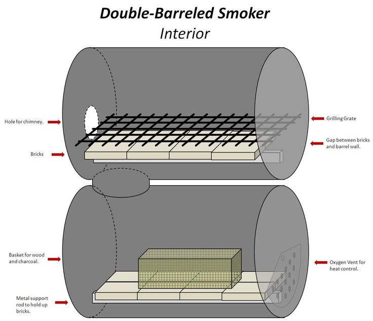 The No-Weld Double-Barrel Smoker - Survival at Home