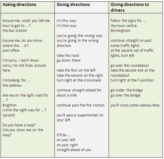 giving directions - useful expressions - A2