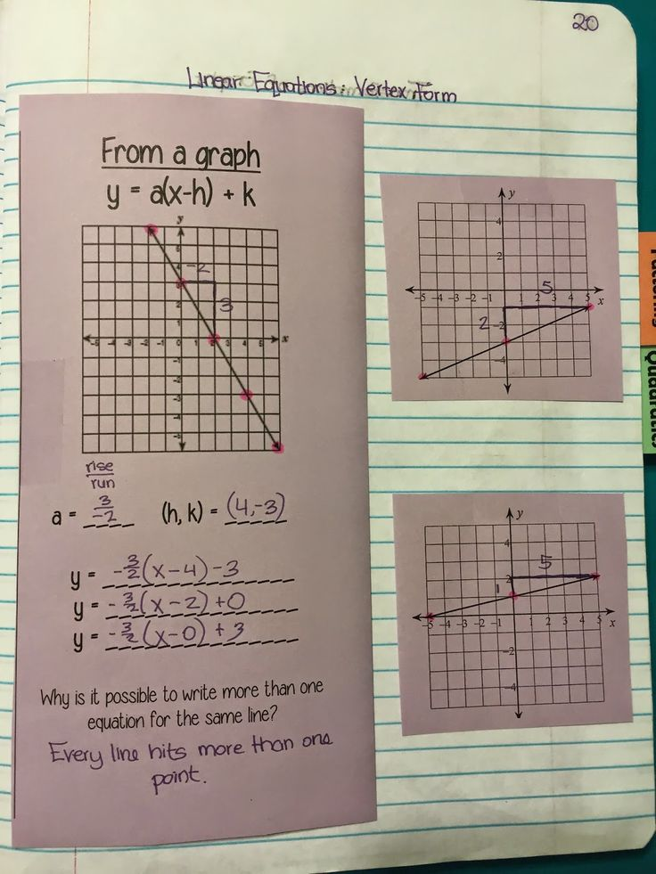 misscalcul8: Algebra 2 Unit 2: Linear and Absolute Value Interactive Notebook