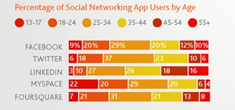 Social Networking Apps Growing at 30%  If you use an app on a smart phone then it likely that you will be using a social network app. Social network apps ranked third on the most used app category with Games and weather apps holding positions one and two. Facebook ranks as the most popular app across all mobile operating systems.    Read more at http://www.jeffbullas.com/2011/09/15/10-intriguing-insights-on-the-state-of-social-media-and-blogging/#XpfqvjTxXIQa6bYV.99