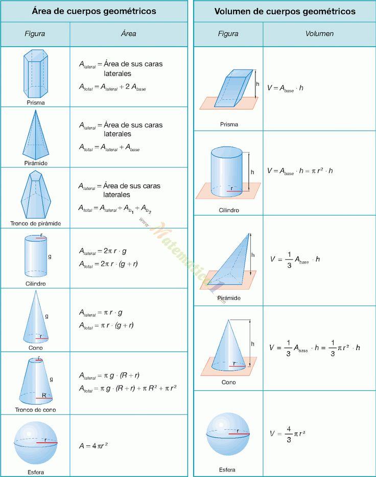 Ms de 25 ideas increbles sobre Volumen de cuerpos geometricos en