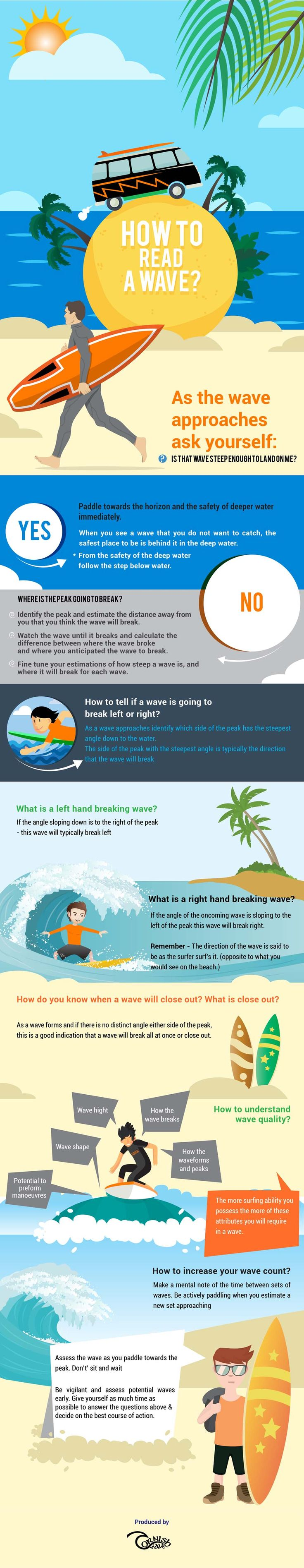 How To Read A Wave