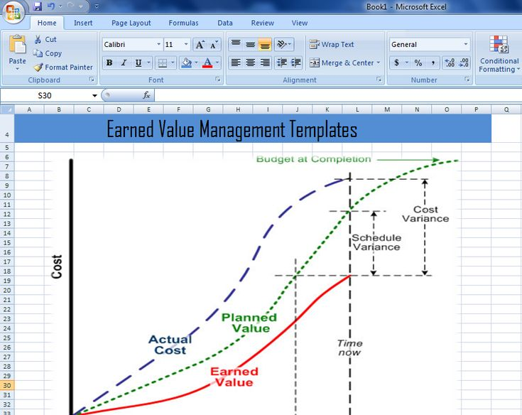 661 besten Excel Project Management Templates For Business - earned value analysis