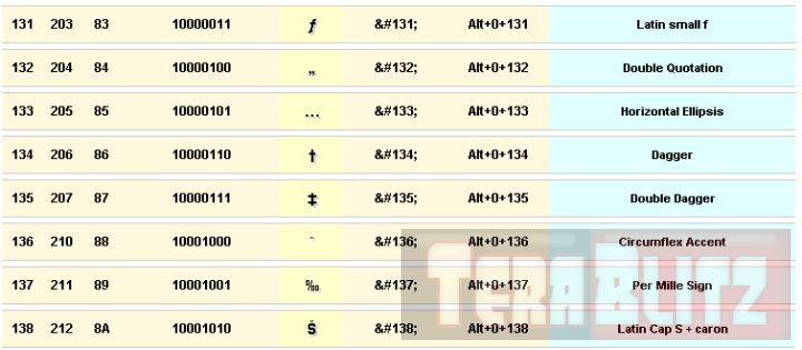 ASCII - HTML Table Chart – ASCII Codes Cheat Sheet http://terablitz.com/css-html/ascii-html-table-chart-ascii-codes-cheat-sheet/ This is the ASCII Table Chart - ASCII Codes Cheat Sheet. ASCII is the acronym for American Standard Code for Information Interchange. ASCII consists of a