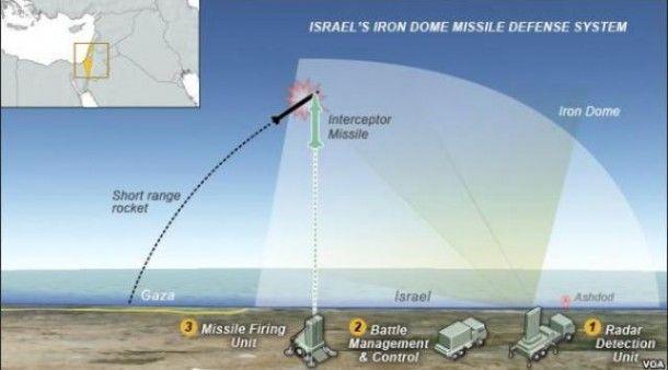 Israel diam-diam kembangkan Iron Dome bawah tanah