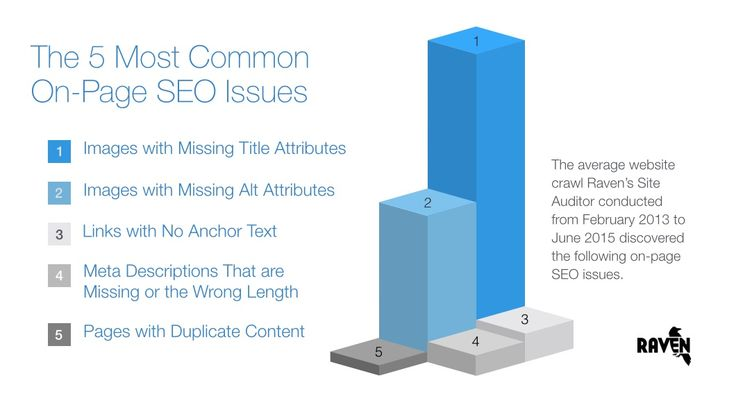 Learn which on-page SEO issues hold back the average website. Then crawl your own website to see if it suffers the same fate of the typical websites today.