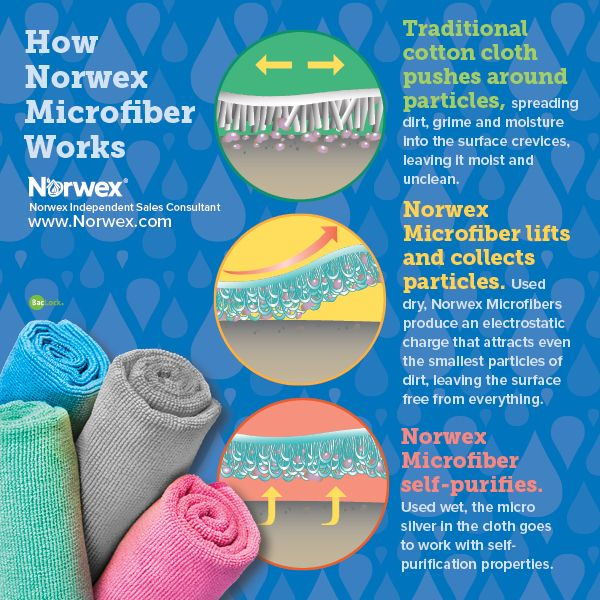 Norwex Microfiber. For Facebook parties, online events and marketing.