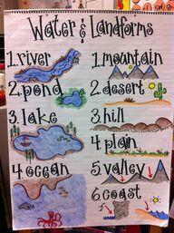 Water & Landform Anchor Chart