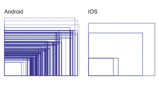 mobile devices display sizes - Cerca con Google