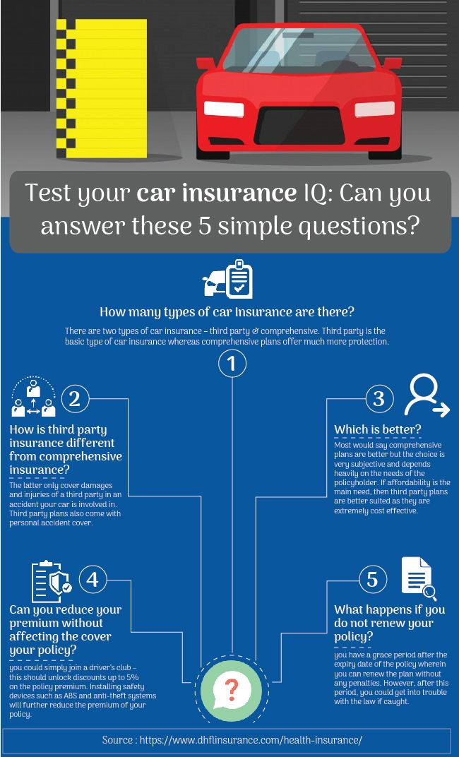 Test Your Car Insurance Iq Car Insurance Online Car Insurance